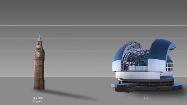 Ilustración que muestra una comparación en tamaño entre el Big Ben y el ELT