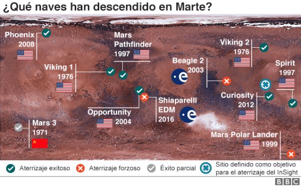 Ilustración que muestra la historia de las misiones a Marte