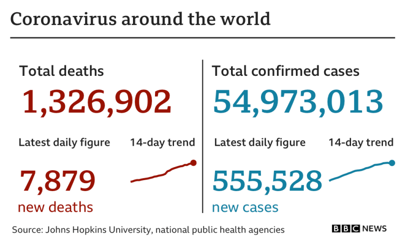 Global cases have risen by 555,528 in the past 24 hours to a total of 54,973,013 and the total deaths have risen by 7,879 to 1,326,902, according to data compiled by Johns Hopkins University.