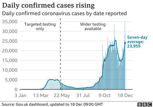 Daily confirmed cases are rising