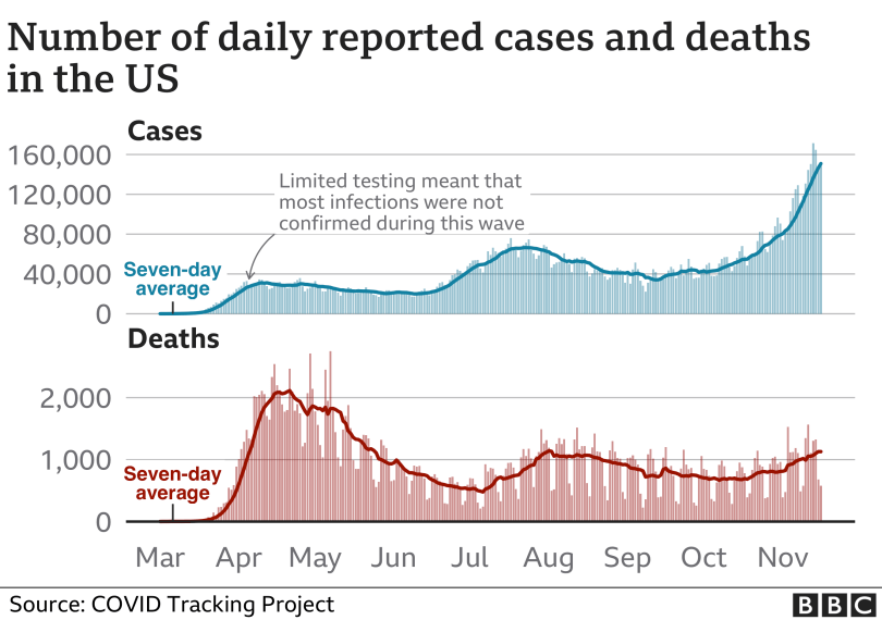 Chart showing cases and deaths in the US. Updated 17 Nov.