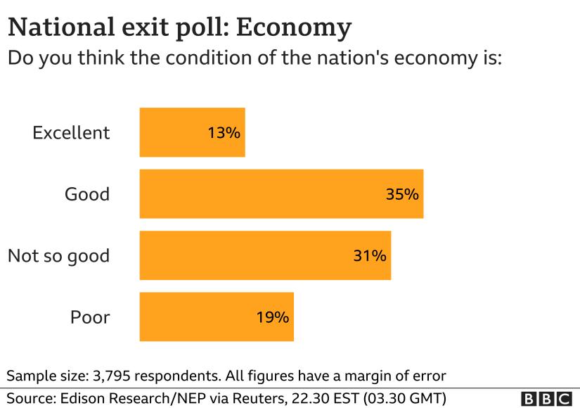 Economy exit poll chart