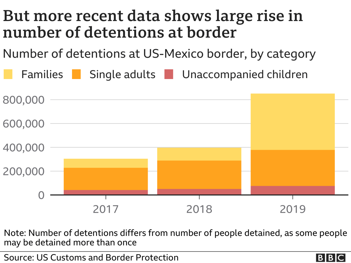 But more recent data shows large rise in number of detentions at border