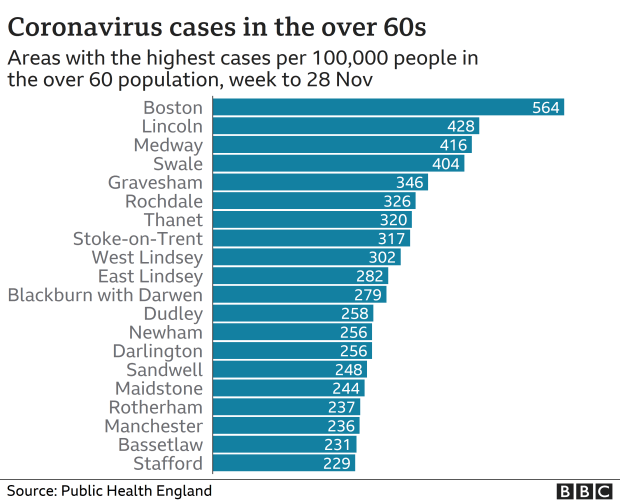 Chart showing areas with the highest rates of infection in over 60s