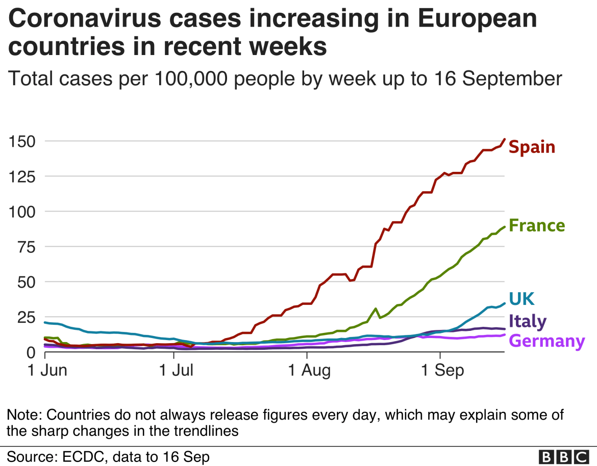 Chart showing coronavirus cases increasing in European countries in recent weeks