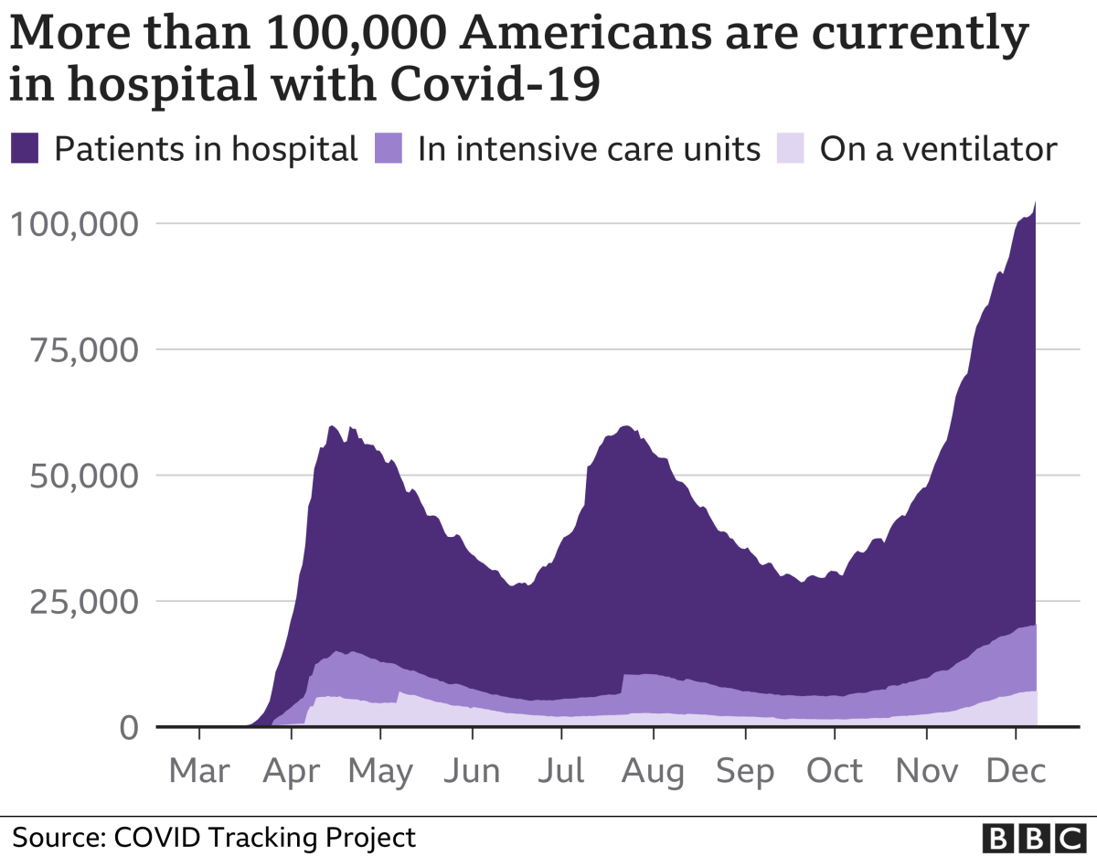 Graphic showing hospitalisations because of Covid in the US