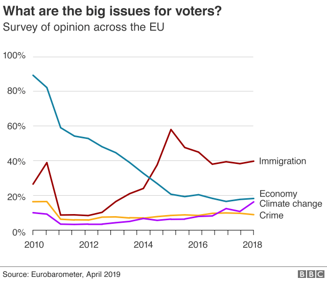 Graphic: What are the big issues for voters?