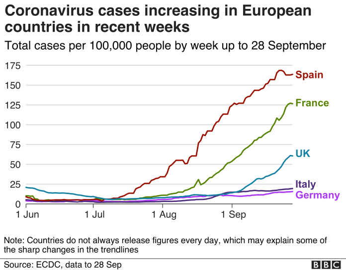 Line graph shows how cases grew rapidly in Spain, France, UK and more slowly in Italy and Germany