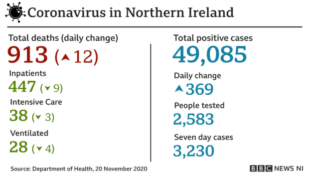 A graphic that reads: Coronavirus in Northern Ireland - Total deaths: 913, increase of 12 on yesterday; New positive cases: 369