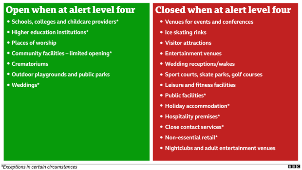 Alert level four
