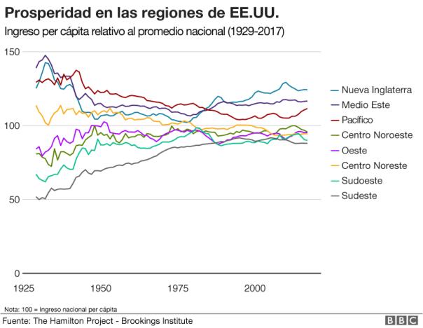 Gráfico prosperidad en las regiones de EE.UU.