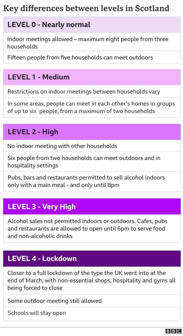 Graphic showing restrictions for each level