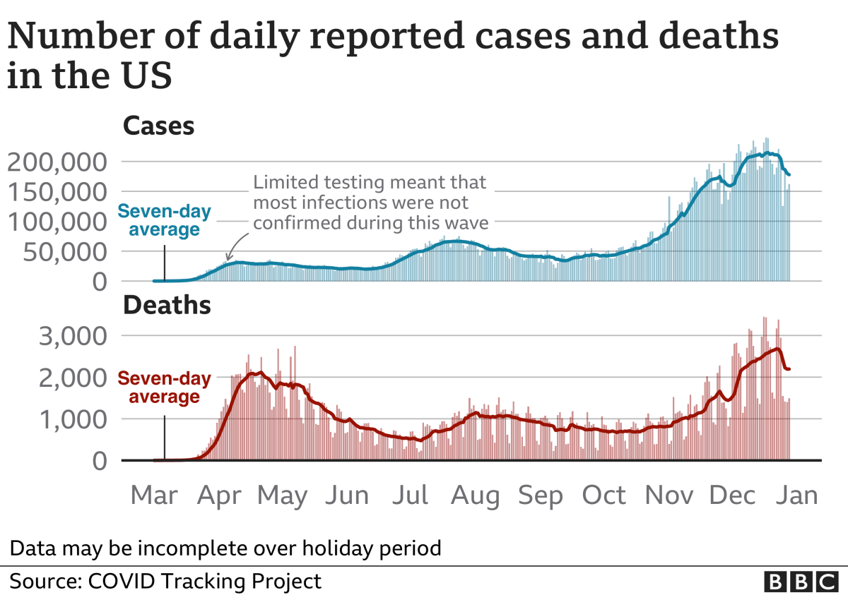 Chart showing US cases and deaths. Updated 29 Dec.