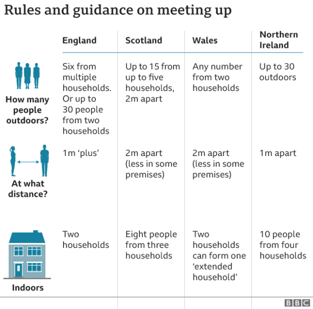 Rules and guidance meeting up - 31 July