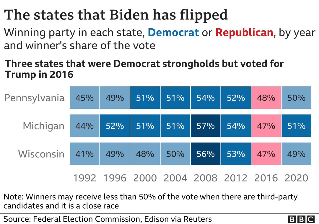 Time series chart showing election data for states that Biden has won from Trump