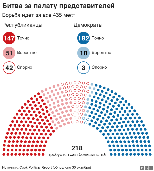 Graphics. Battle for the House of Representatives