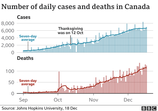 Canada Covid cases and deaths
