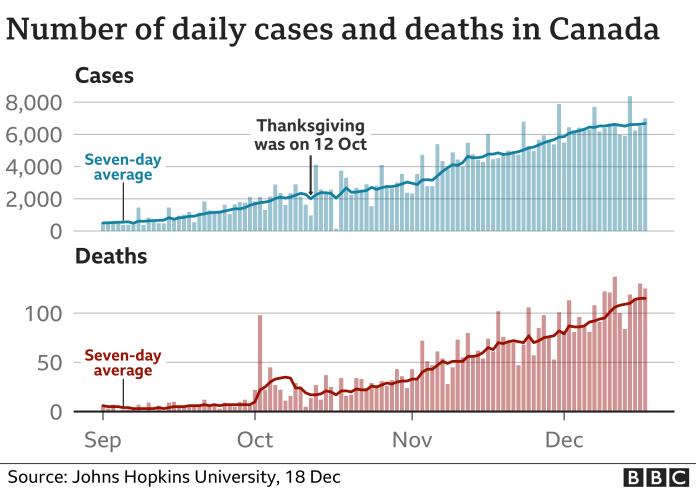 कनाडा कोविद के मामले और मौतें