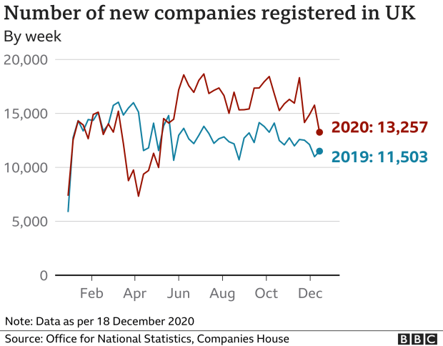 Chart showing UK company incorporations
