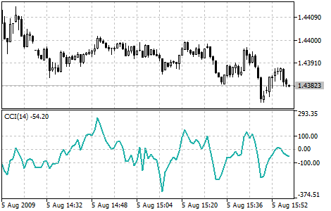 Commodity Channel Index indicator