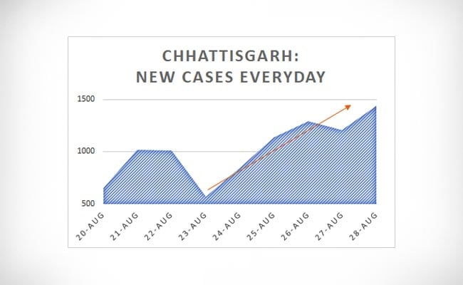 Chhattisgarh New Cases Everyday