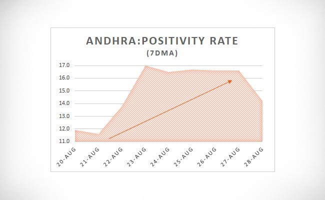 Andhra Positivity Rate