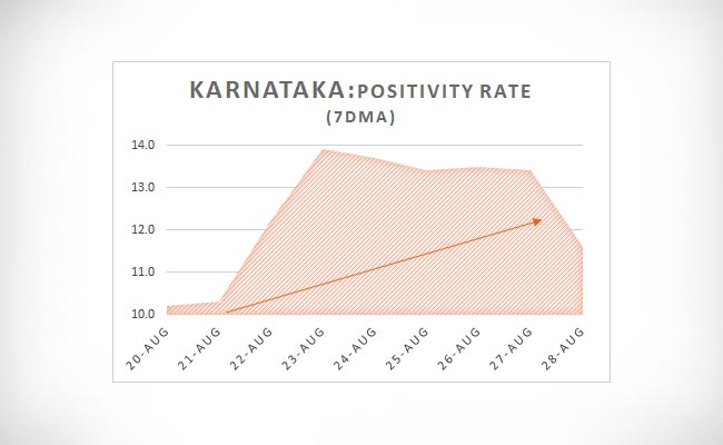Karnataka Positivity Rate