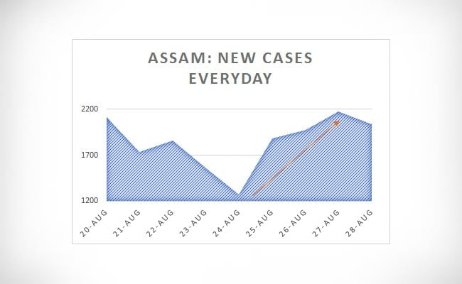 Assam New cases Everyday