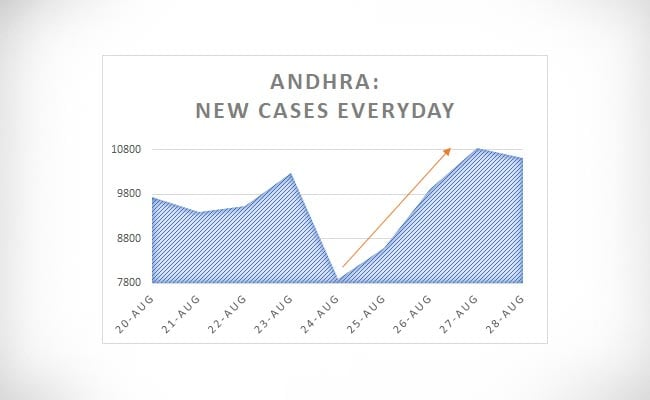 Andhra New Cases everyday