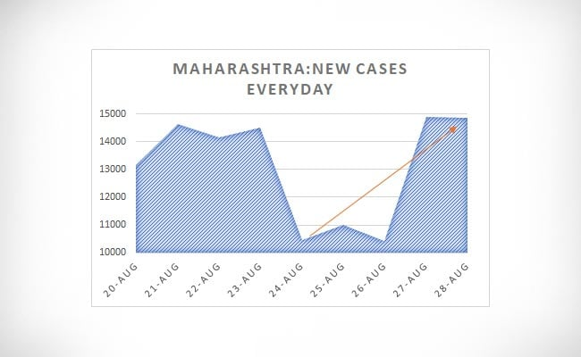 Maharashtra New Cases Everyday