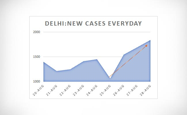 Delhi New Cases Everyday