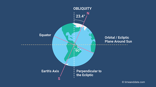 Precession Of Earth'S Axis - The Earth Images Revimage.Org