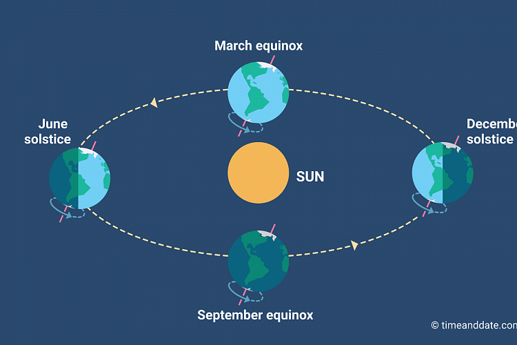 Equinox and solstice illustration.