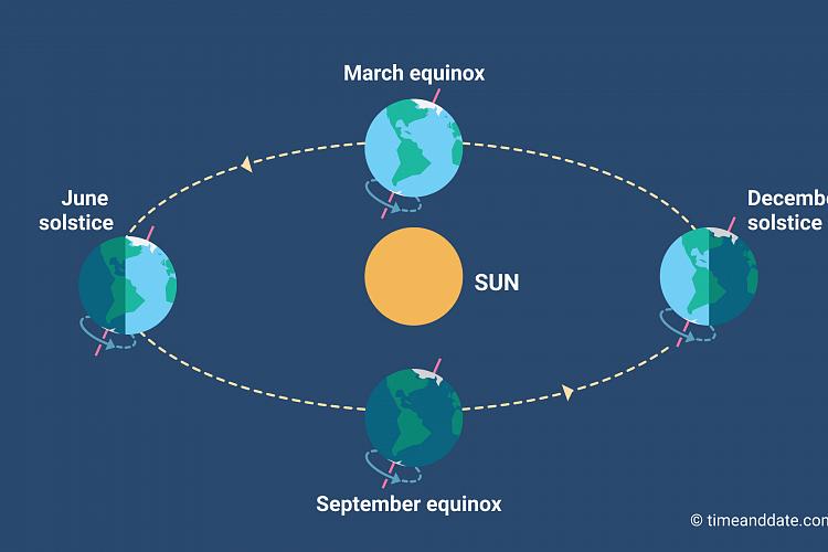 Equinox and solstice illustration.