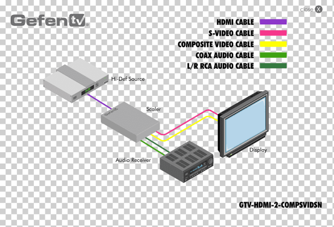 wiring diagram highdefinition television vga connector rca