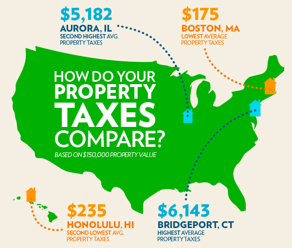 Property Tax   Property Taxes by State   HouseLogic