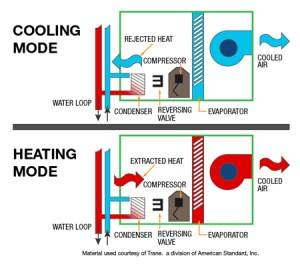 Commercial Energy Systems  Heat Pump Designs