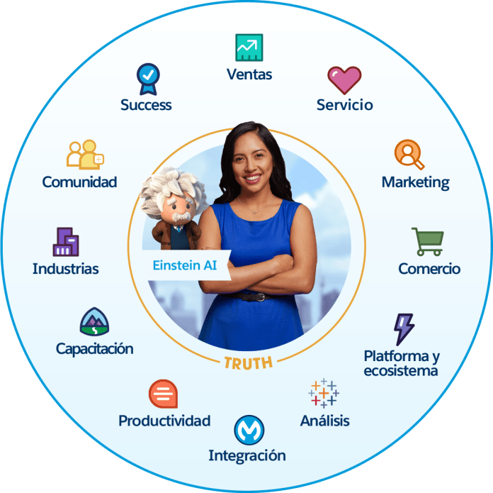 An image of the 12 main products that make up Salesforce's customer success platform.