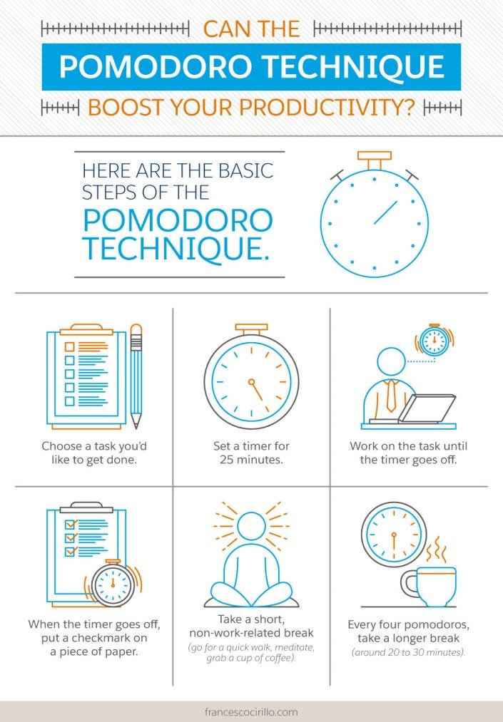 Can the Pomodoro Technique Boost Your Productivity