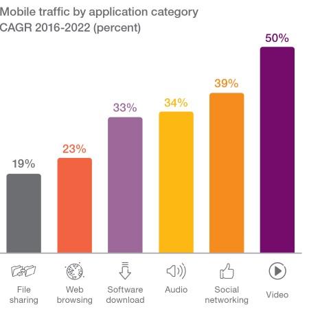 Los millenium centran sus preferncias en vídeos y en redes sociales como muestra el gráfico de Ericsson Mobility Report.