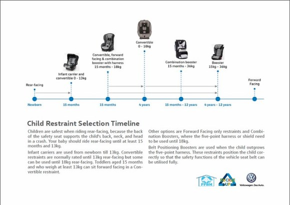 child restraint selection timeline