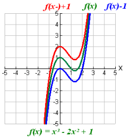 Transforming Functions-4