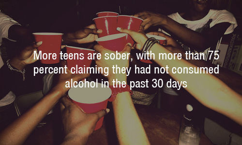 Teens are sober