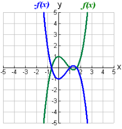Transforming Functions-1