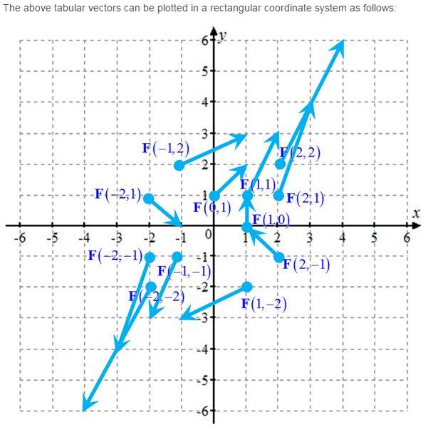Stewart-Calculus-7e-Solutions-Chapter-16.1-Vector-Calculus-4E-2