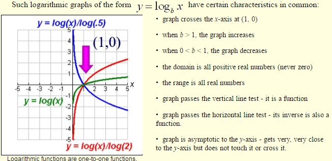 Logarithmic-Functions-4