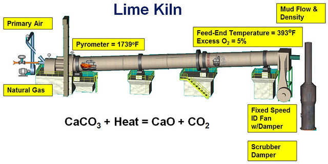 Lime Kiln Process   Lime kilns found in pulp and paper mills…   Flickr