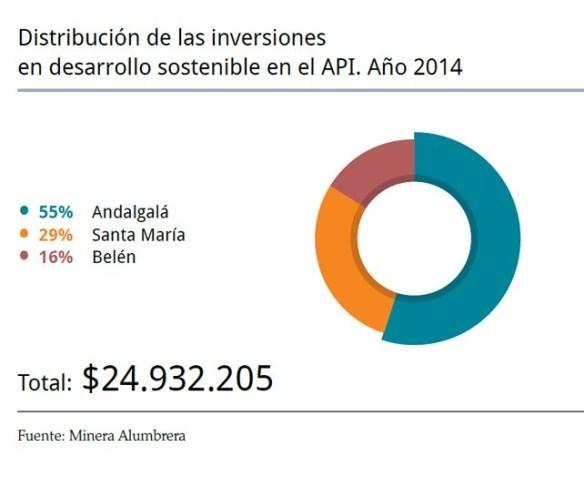 Inversiones en desarrollo sostenible en el API