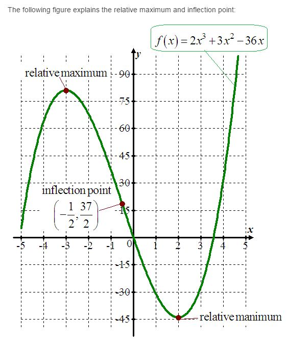 stewart-calculus-7e-solutions-Chapter-3.3-Applications-of-Differentiation-9E-5