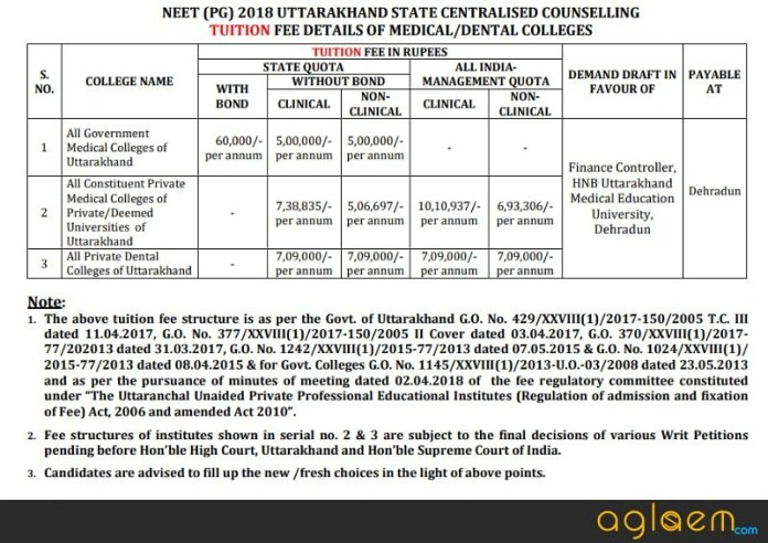 Uttarakhand PG Medical Admission 2018   Allotment Result